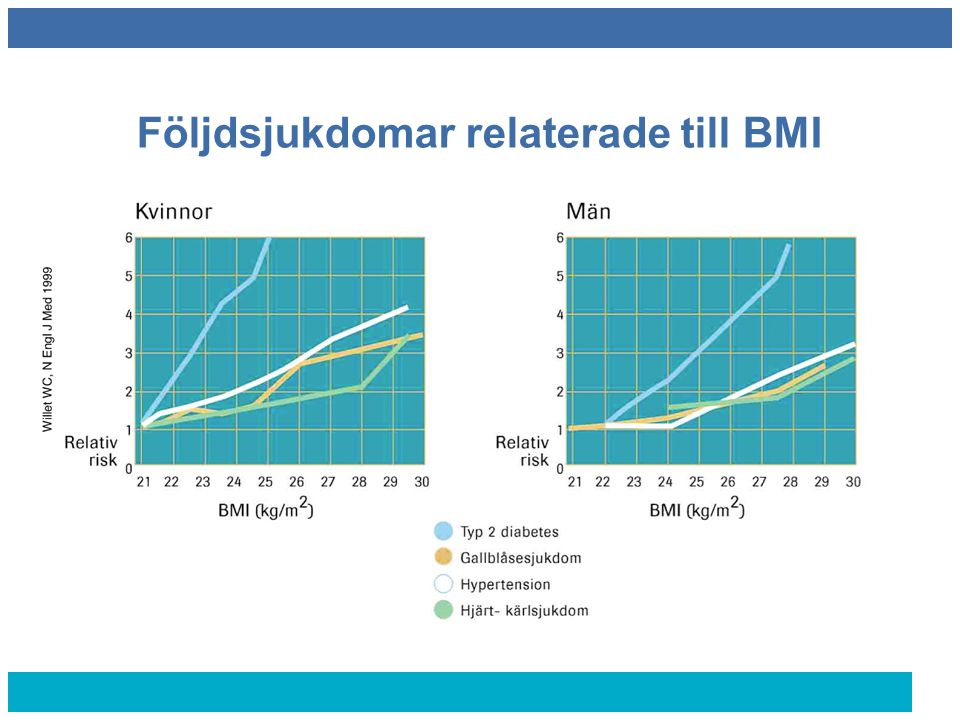 Följdsjukdomar relaterade till BMI