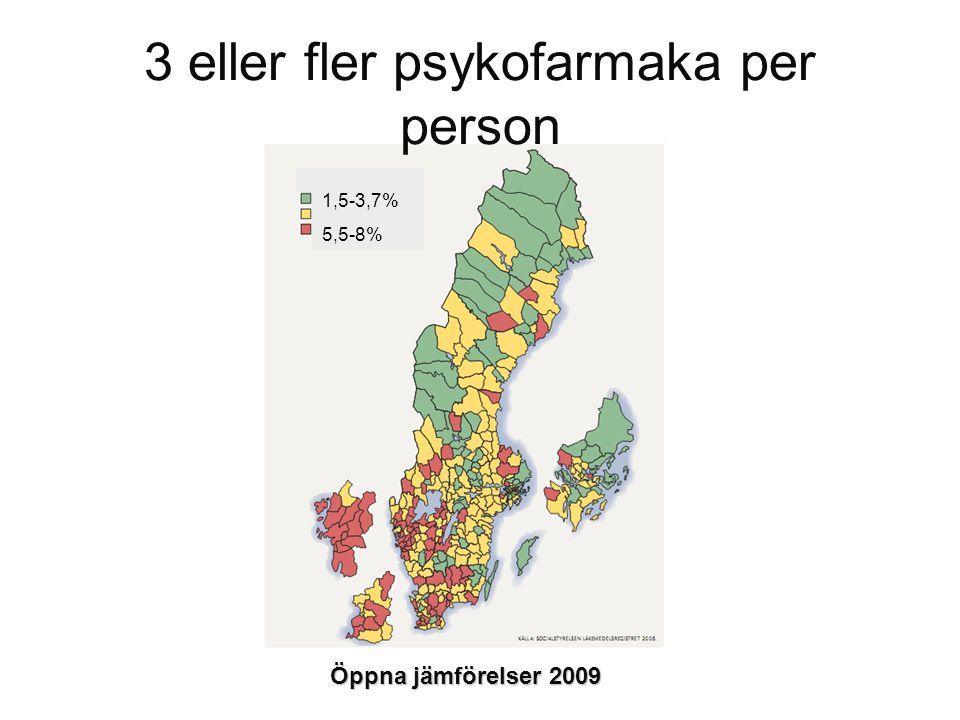 3 eller fler psykofarmaka per person Öppna jämförelser 2009 1,5-3,7% 5,5-8%