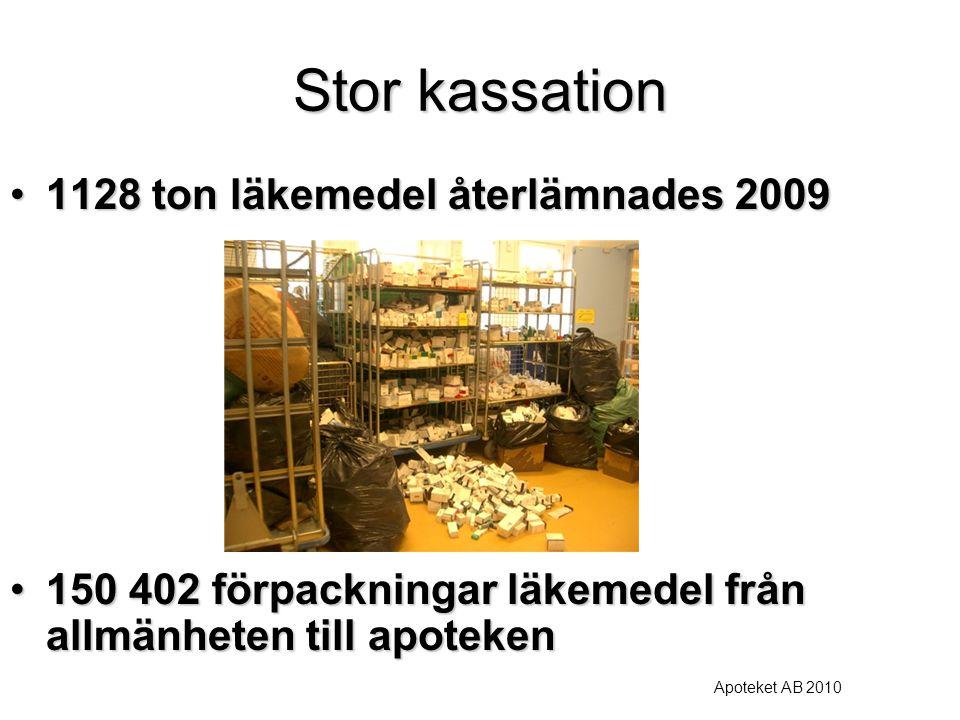 Stor kassation 1128 ton läkemedel återlämnades 20091128 ton läkemedel återlämnades 2009 150 402 förpackningar läkemedel från allmänheten till apoteken