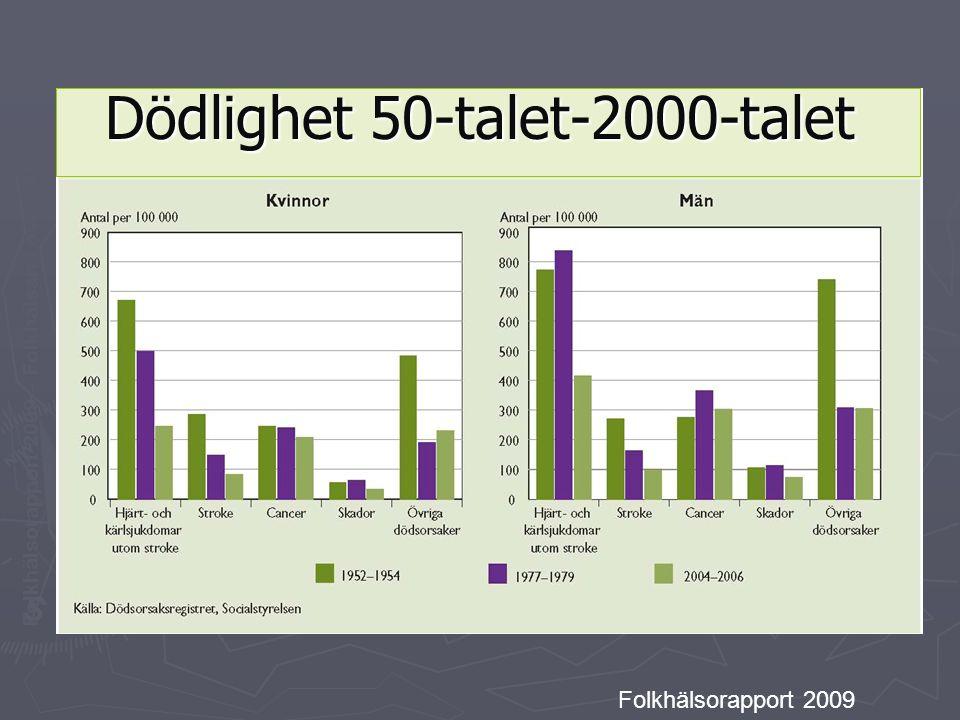 Folkhälsorapport 2009 – Folkhälsan i översikt Folkhälsorapport 2009 Dödlighet 50-talet-2000-talet