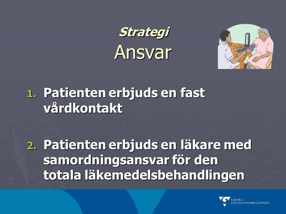 Strategi Ansvar 1. Patienten erbjuds en fast vårdkontakt 2. Patienten erbjuds en läkare med samordningsansvar för den totala läkemedelsbehandlingen