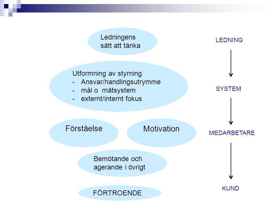 Ledningens sätt att tänka Förståelse Motivation Utformning av styrning -Ansvar/handlingsutrymme -mål o mätsystem -externt/internt fokus LEDNING SYSTEM MEDARBETARE Bemötande och agerande i övrigt FÖRTROENDE KUND