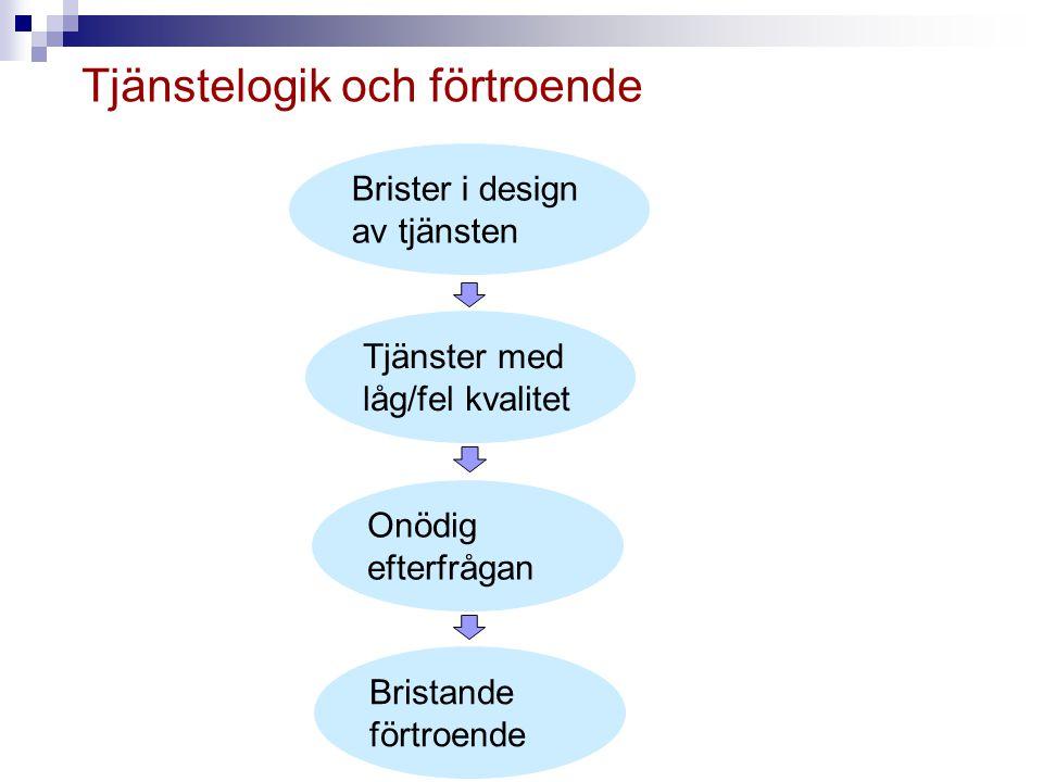 Tjänstelogik och förtroende Brister i design av tjänsten Onödig efterfrågan Bristande förtroende Tjänster med låg/fel kvalitet