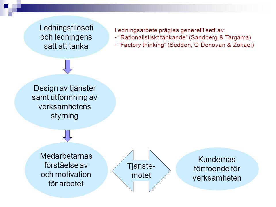 Ledningsfilosofi och ledningens sätt att tänka Design av tjänster samt utformning av verksamhetens styrning Medarbetarnas förståelse av och motivation