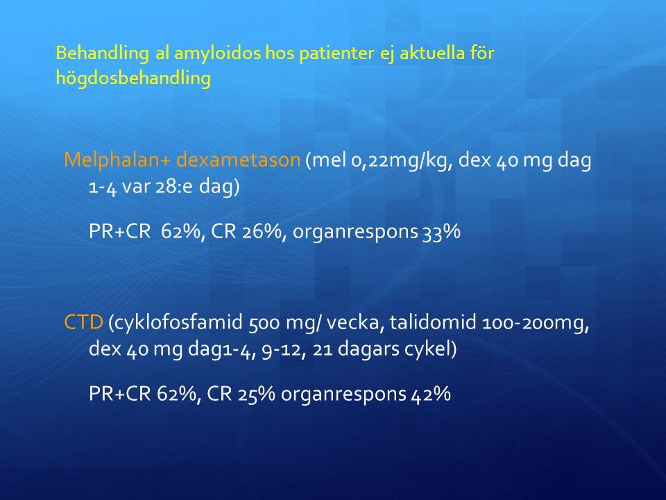 Behandling al amyloidos hos patienter ej aktuella för högdosbehandling Melphalan+ dexametason (mel 0,22mg/kg, dex 40 mg dag 1-4 var 28:e dag) PR+CR 62%, CR 26%, organrespons 33% CTD (cyklofosfamid 500 mg/ vecka, talidomid 100-200mg, dex 40 mg dag1-4, 9-12, 21 dagars cykel) PR+CR 62%, CR 25% organrespons 42%