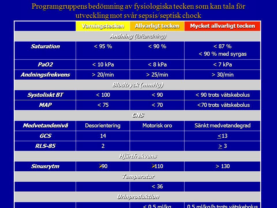 Programgruppens bedömning av fysiologiska tecken som kan tala för utveckling mot svår sepsis/septisk chock Varningstecken Allvarligt tecken Mycket allvarligt tecken Andning (luftandning) Saturation < 95 % < 90 % < 87 % < 90 % med syrgas PaO2 < 10 kPa < 8 kPa < 7 kPa Andningsfrekvens > 20/min > 25/min > 30/min Blodtryck (mmHg) Systoliskt BT < 100 < 90 < 90 trots vätskebolus MAP < 75 < 70 <70 trots vätskebolus <70 trots vätskebolus CNS MedvetandenivåDesorientering Motorisk oro Sänkt medvetandegrad GCS14 <13 RLS-852 > 3> 3> 3> 3 Hjärtfrekvens Sinusrytm  90  110 > 130 Temperatur < 36 Urinproduktion < 0,5 ml/kg 0,5 ml/kg/h trots vätskebolus