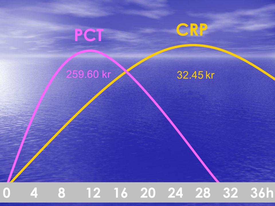 04812162024283236h CRP PCT 259.60 kr 32.45 kr