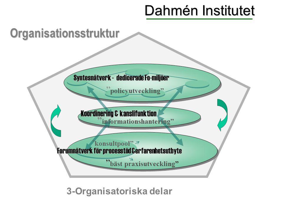 """Forumnätverk för processtöd &erfarenhetsutbyte """" policyutveckling"""" """" bäst praxisutveckling"""" """" konsultpool"""" Syntesnätverk - dedicerade Fo-miljöer Organ"""