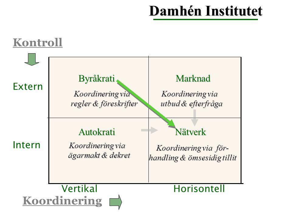 VertikalHorisontell Intern Extern Kontroll Koordinering Damhén Institutet AutokratiNätverk MarknadByråkrati Koordinering via regler & föreskrifter reg