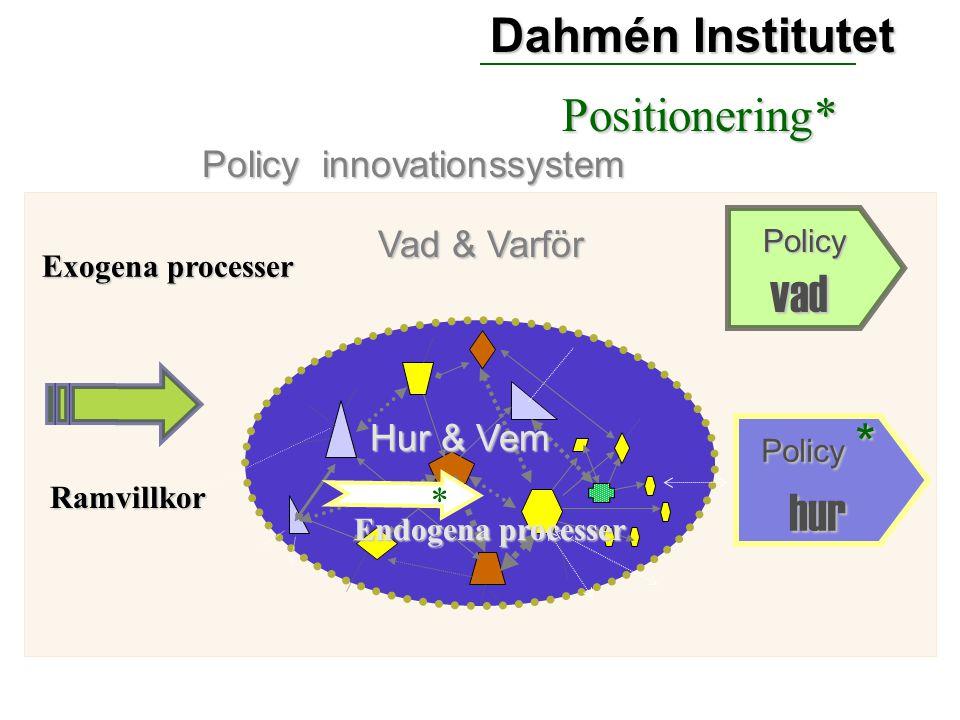 Policy innovationssystem * Exogena processer Vad & Varför Ramvillkor Hur & Vem Endogena processer Policyvad Policy * hur Positionering* *