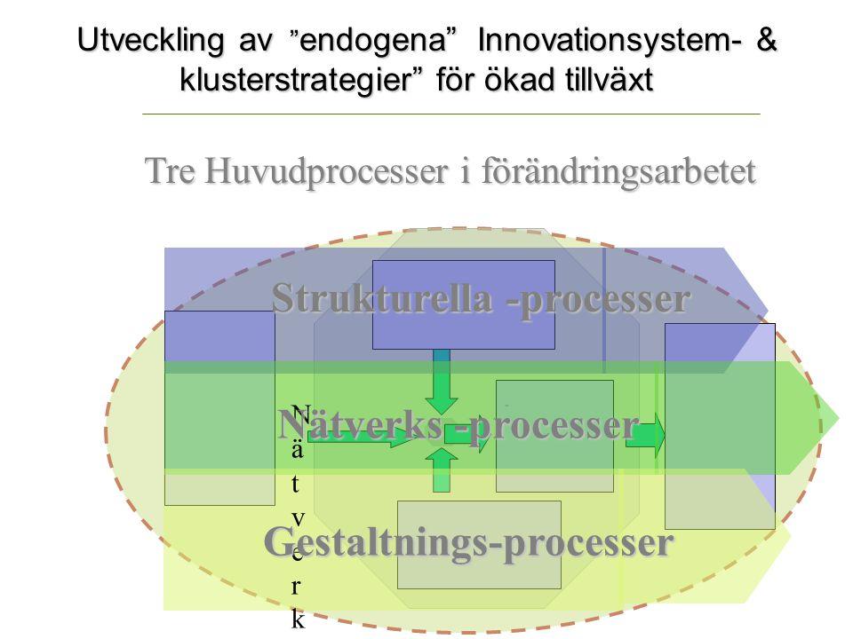 """Utveckling av """" endogena"""" Innovationsystem- & klusterstrategier"""" för ökad tillväxt. NätverksNätverks Gestaltnings-processer Strukturella -processer Nä"""