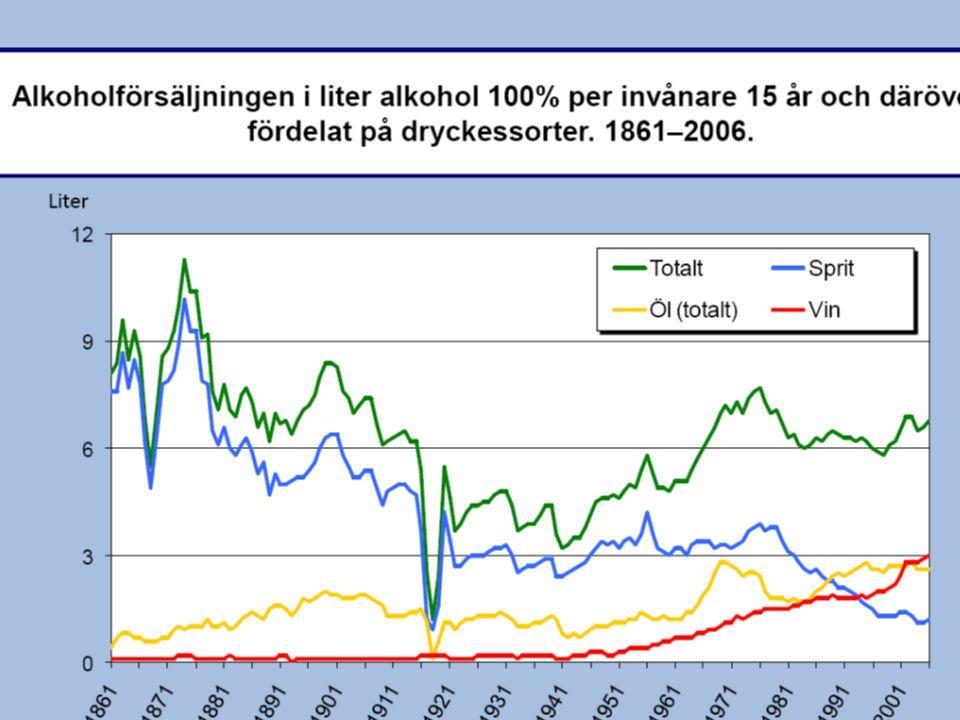 Läkemedelsbehandling vid alkoholmissbruk och -beroende http://www.lakemedelsverket.se/upload/h also-och- sjukvard/behandlingsrekommendationer/ Alkoholrek2.pdf
