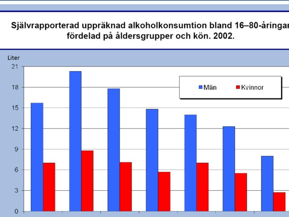 Info på nätet http://ec.europa.eu/health-eu/doc/alcoholineu_content_en.pdf www.who.int www.who.int/whr/2002/en (Burden of disease)www.who.int/whr/2002/en www.stad.org www.can.se http://www.niaaa.nih.gov/Publications/AlcoholResearch/ http://www.phepa.net/units/phepa/html/en/Du9/index.html www.fhi.se http://www.nad.fi/ http://drogportalen.se/ http://www.sbu.se/sv/Publicerat/Gul/Behandling-av-alkohol-och- narkotikaproblem/www.socialstyrelsen.se/AZ/sakomraden/ nationella_riktlinjer/specnavigation/lasbestall/missbrukwww.socialstyrelsen.se/AZ/sakomraden/ nationella_riktlinjer/specnavigation/lasbestall/missbruk