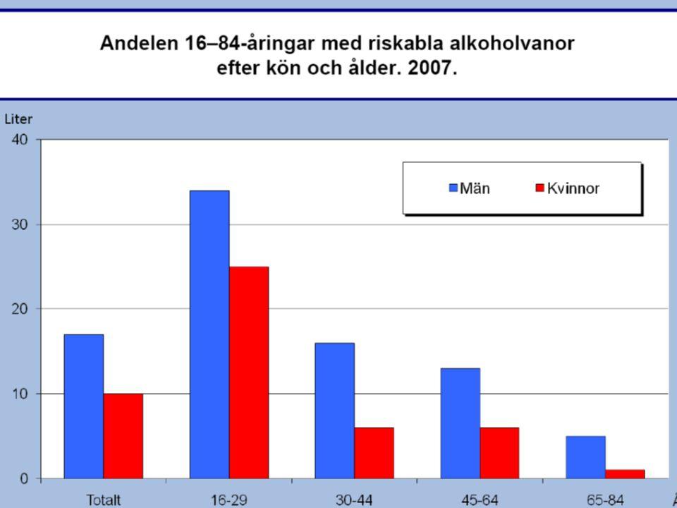 Skadligt bruk, b eroende ICD-10 Skadligt bruk: Användningen har skadliga hälsoeffekter Beroende: 3 av 6 senaste 12 mån period