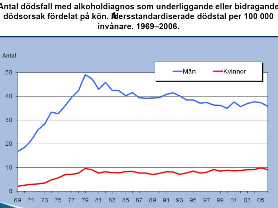 Långtidsuppföljning vid behandling av alkoholmissbruk Behandling kan ha långsiktiga positiva effekter på alkoholmissbruk och –beroende (AMB) (visst vetenskapligt stöd) Vid svårare AMB har snabb initial behandling och, längre initiala vårdtider och kompletterande efterföljande behandling samband med ett positivt utfall (visst vetenskapligt stöd) Stödjande sociala faktorer och andra självhjälpsgrupper och stabilt socialt nätverk har positivt samband med utfallet (visst vetenskapligt stöd)