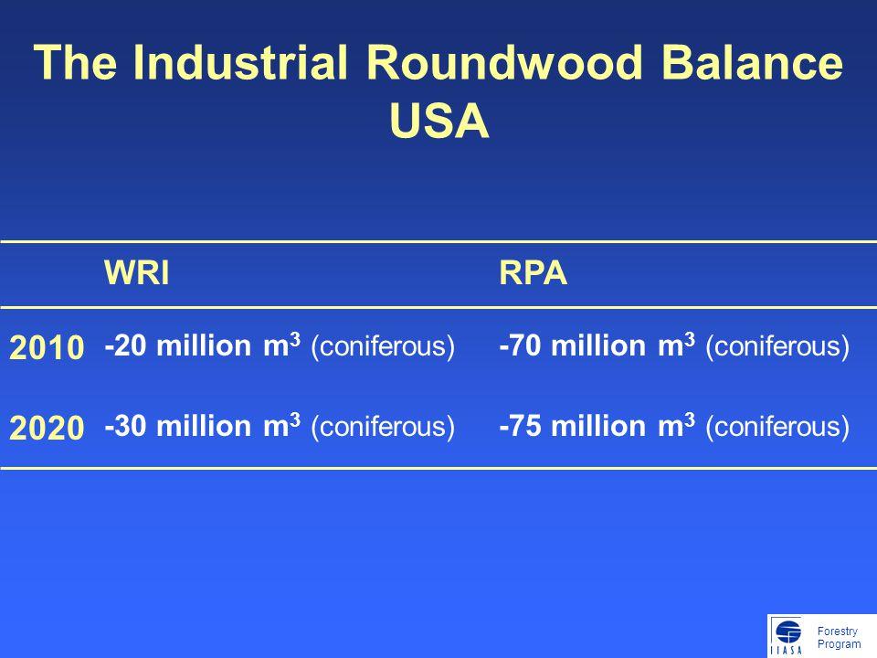 Forestry Program The Industrial Roundwood Balance USA WRIRPA 2010 -20 million m 3 (coniferous) -70 million m 3 (coniferous) 2020 -30 million m 3 (coni