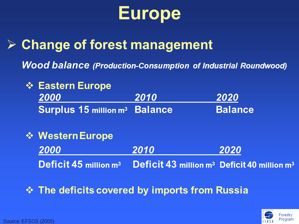 Forestry Program Europe  Change of forest management Wood balance (Production-Consumption of Industrial Roundwood)  Eastern Europe 2000 20102020 Surplus 15 million m 3 BalanceBalance  Western Europe 2000 2010 2020 Deficit 45 million m 3 Deficit 43 million m 3 Deficit 40 million m 3  The deficits covered by imports from Russia Source: EFSOS (2005)