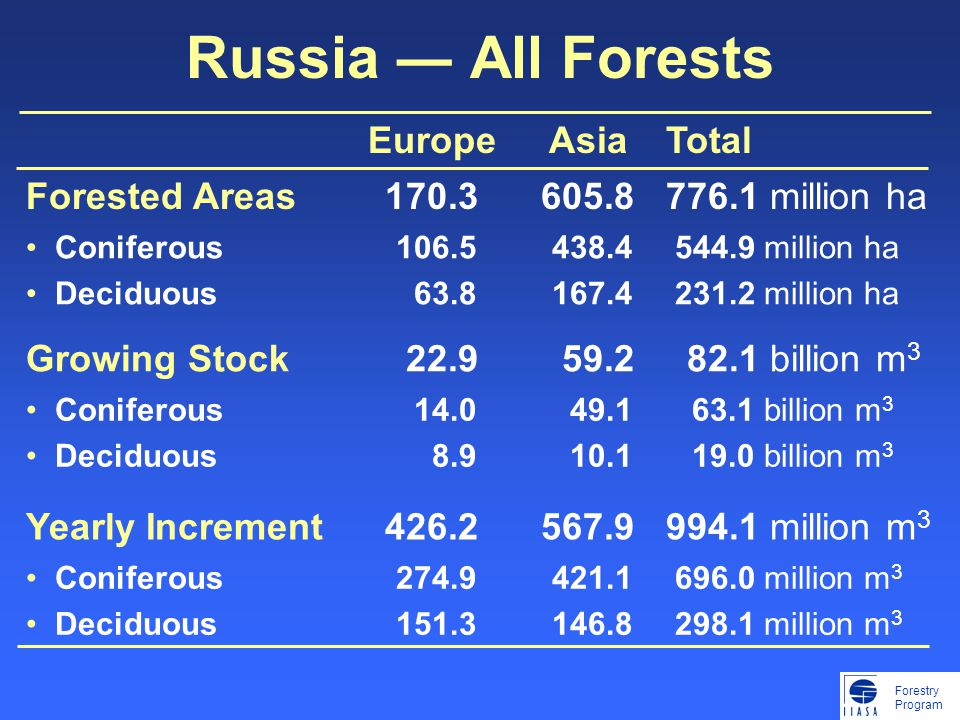 Forestry Program Russia ― All Forests EuropeAsiaTotal Forested Areas170.3605.8776.1 million ha Coniferous Deciduous 106.5 63.8 438.4 167.4 544.9 million ha 231.2 million ha Growing Stock 22.9 59.2 82.1 billion m 3 Coniferous Deciduous 14.0 8.9 49.1 10.1 63.1 billion m 3 19.0 billion m 3 Yearly Increment426.2567.9994.1 million m 3 Coniferous Deciduous 274.9 151.3 421.1 146.8 696.0 million m 3 298.1 million m 3