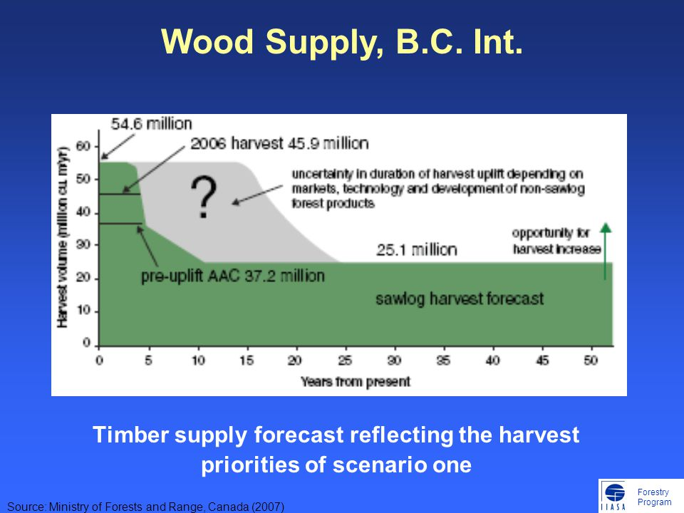 Forestry Program Timber supply forecast reflecting the harvest priorities of scenario one Source: Ministry of Forests and Range, Canada (2007) Wood Supply, B.C.
