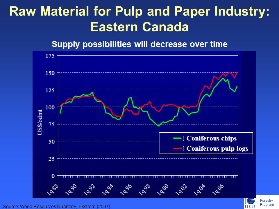 Forestry Program Raw Material for Pulp and Paper Industry: Eastern Canada Supply possibilities will decrease over time Source: Wood Resources Quarterly, Ekström (2007) Coniferous chips Coniferous pulp logs