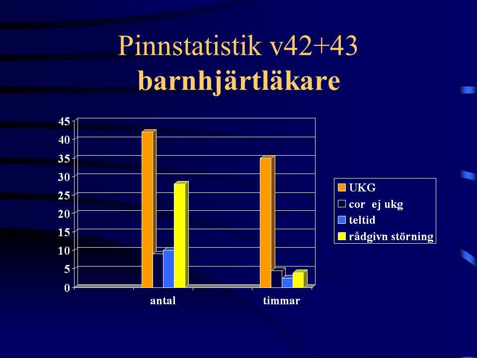 Pinnstatistik v42+43 barnhjärtläkare