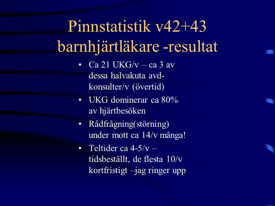Pinnstatistik v42+43 barnhjärtläkare -resultat Ca 21 UKG/v – ca 3 av dessa halvakuta avd- konsulter/v (övertid) UKG dominerar ca 80% av hjärtbesöken Rådfrågning(störning) under mott ca 14/v många.