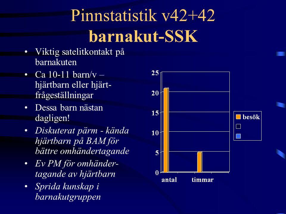 Pinnstatistik v42+42 barnakut-SSK Viktig satelitkontakt på barnakuten Ca 10-11 barn/v – hjärtbarn eller hjärt- frågeställningar Dessa barn nästan dagl