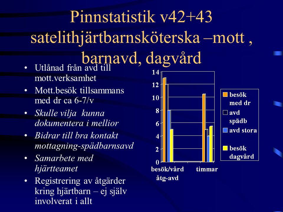 Pinnstatistik v42+43 satelithjärtbarnsköterska –mott, barnavd, dagvård Utlånad från avd till mott.verksamhet Mott.besök tillsammans med dr ca 6-7/v Sk