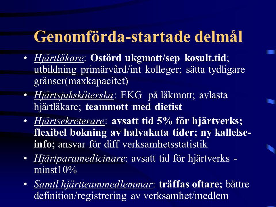 Genomförda-startade delmål Hjärtläkare: Ostörd ukgmott/sep kosult.tid; utbildning primärvård/int kolleger; sätta tydligare gränser(maxkapacitet) Hjärt
