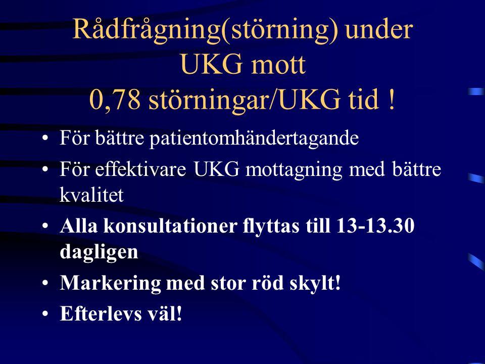 Rådfrågning(störning) under UKG mott 0,78 störningar/UKG tid ! För bättre patientomhändertagande För effektivare UKG mottagning med bättre kvalitet Al