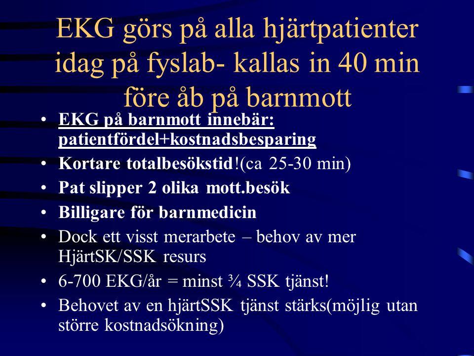 EKG görs på alla hjärtpatienter idag på fyslab- kallas in 40 min före åb på barnmott EKG på barnmott innebär: patientfördel+kostnadsbesparing Kortare totalbesökstid!(ca 25-30 min) Pat slipper 2 olika mott.besök Billigare för barnmedicin Dock ett visst merarbete – behov av mer HjärtSK/SSK resurs 6-700 EKG/år = minst ¾ SSK tjänst.