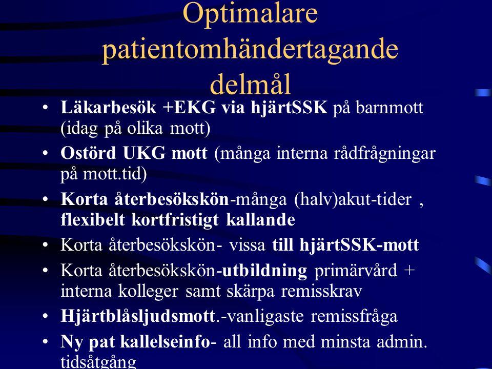 Förbättrad arbetsmiljö delmål Ostörd UKG mottagning Sätta tydligare gränser vad verksamheten klarar (eg för alla teammedlemmar!)