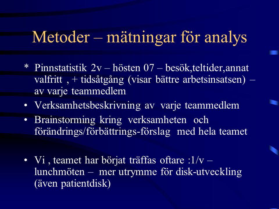Metoder – mätningar för analys * Pinnstatistik 2v – hösten 07 – besök,teltider,annat valfritt, + tidsåtgång (visar bättre arbetsinsatsen) – av varje teammedlem Verksamhetsbeskrivning av varje teammedlem Brainstorming kring verksamheten och förändrings/förbättrings-förslag med hela teamet Vi, teamet har börjat träffas oftare :1/v – lunchmöten – mer utrymme för disk-utveckling (även patientdisk)