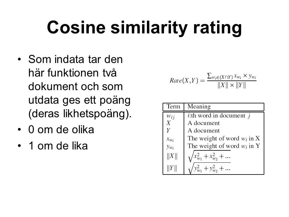 Cosine similarity rating Som indata tar den här funktionen två dokument och som utdata ges ett poäng (deras likhetspoäng). 0 om de olika 1 om de lika