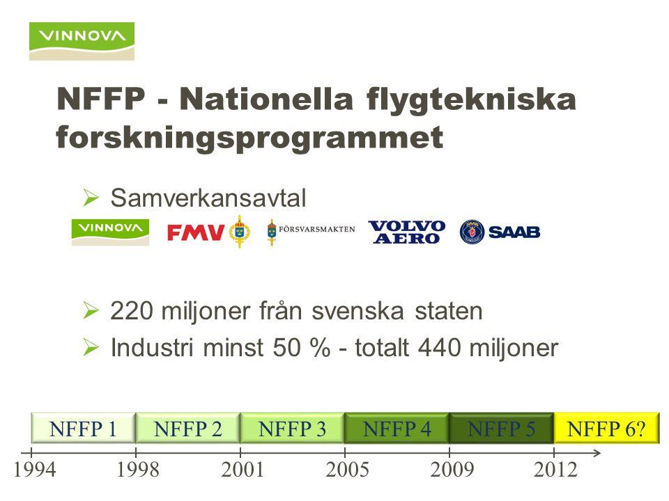 NFFP - Nationella flygtekniska forskningsprogrammet  Samverkansavtal  220 miljoner från svenska staten  Industri minst 50 % - totalt 440 miljoner NFFP 1NFFP 2NFFP 3NFFP 4NFFP 5 199420122009200520011998 NFFP 6