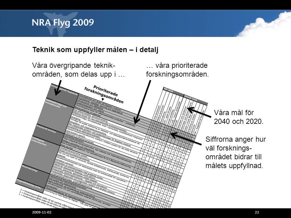 Teknik som uppfyller målen – i detalj Siffrorna anger hur väl forsknings- området bidrar till målets uppfyllnad. 2009-11-0222 Våra övergripande teknik