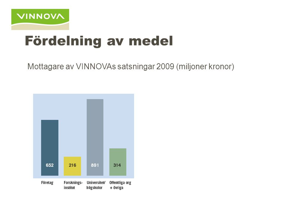 Fördelning av medel Mottagare av VINNOVAs satsningar 2009 (miljoner kronor)