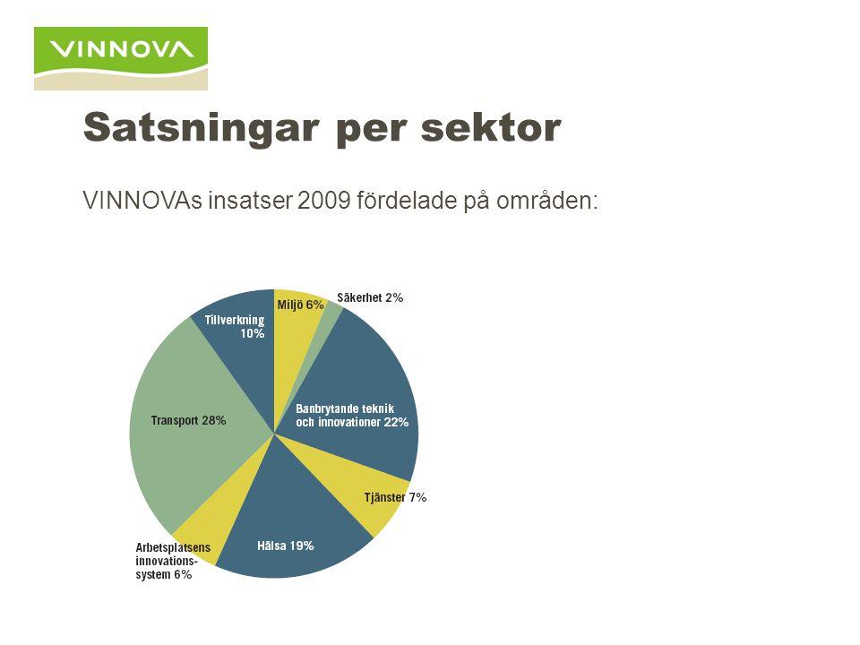 Satsningar per sektor VINNOVAs insatser 2009 fördelade på områden: