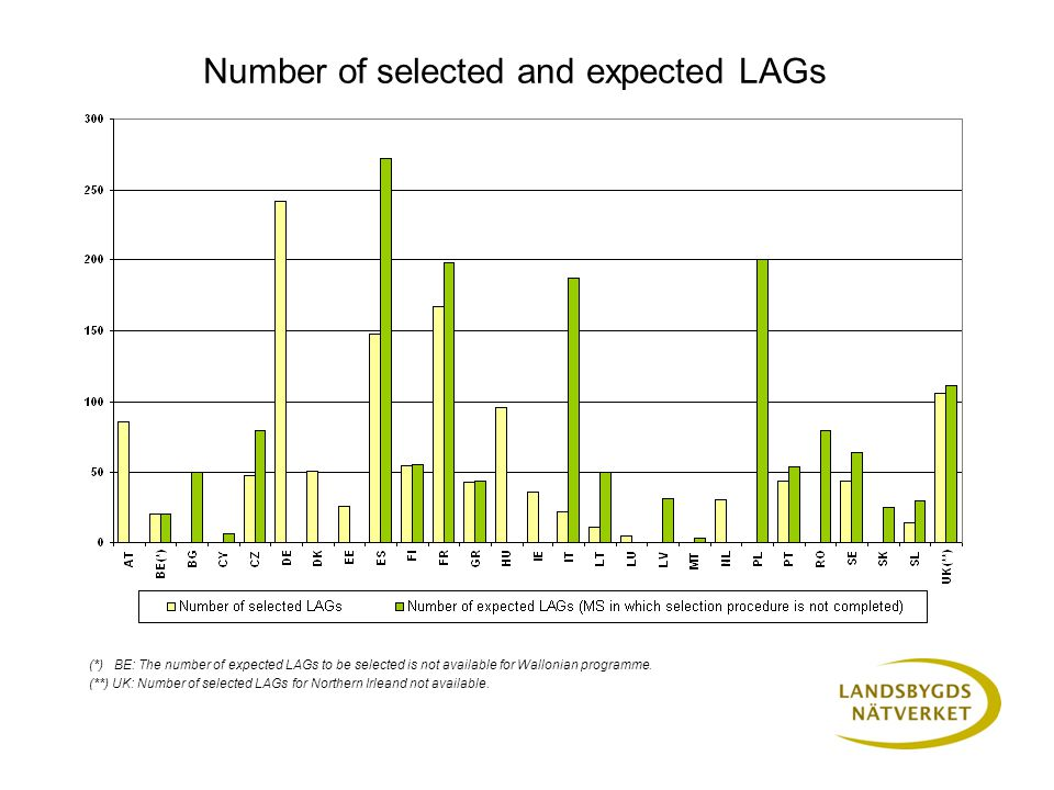 Number of selected and expected LAGs (*) BE: The number of expected LAGs to be selected is not available for Wallonian programme.