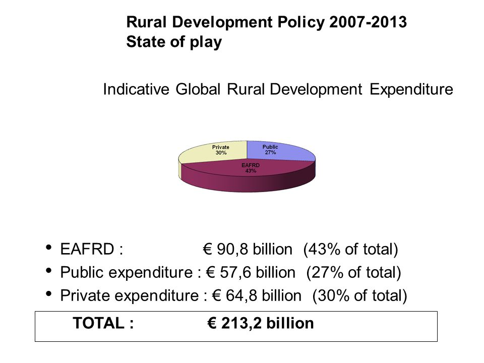 Rural Development Policy 2007-2013 State of play EAFRD-Expenditure per axis