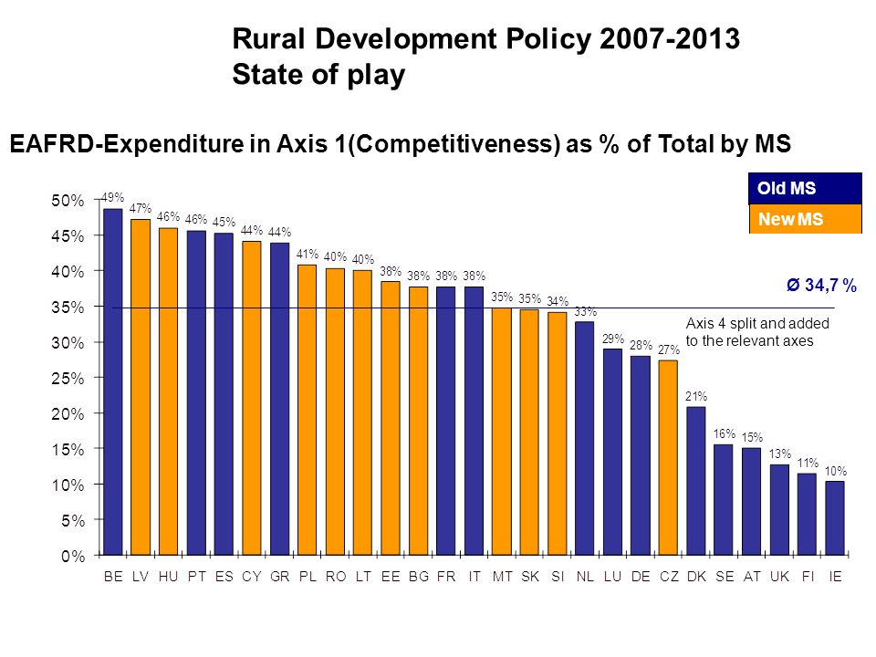 Rural Development Policy 2007-2013 State of play Ø 34,7 % Axis 4 split and added to the relevant axes Old MS New MS EAFRD-Expenditure in Axis 1(Competitiveness) as % of Total by MS