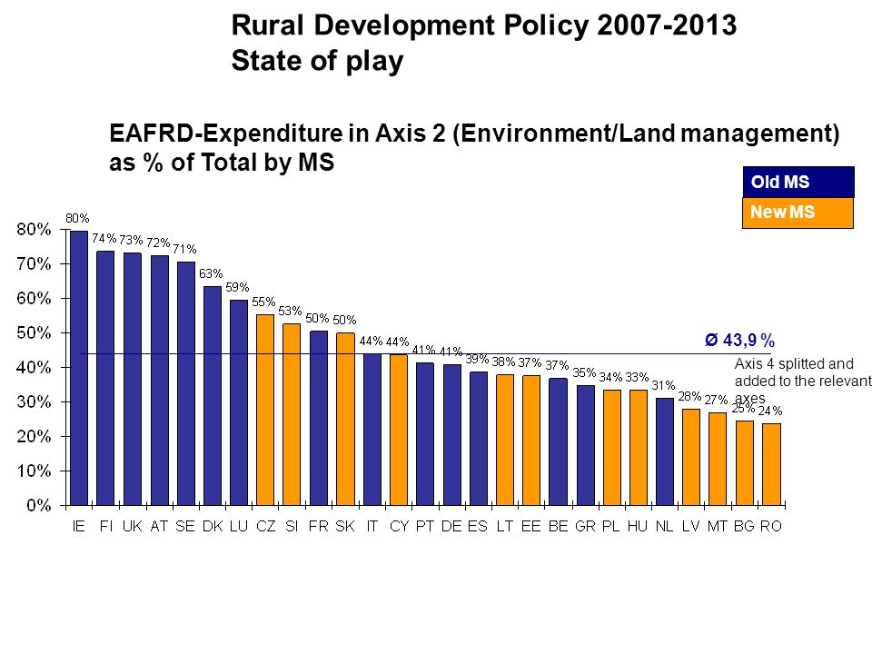 Ø 43,9 % Axis 4 splitted and added to the relevant axes Rural Development Policy 2007-2013 State of play Old MS New MS EAFRD-Expenditure in Axis 2 (Environment/Land management) as % of Total by MS