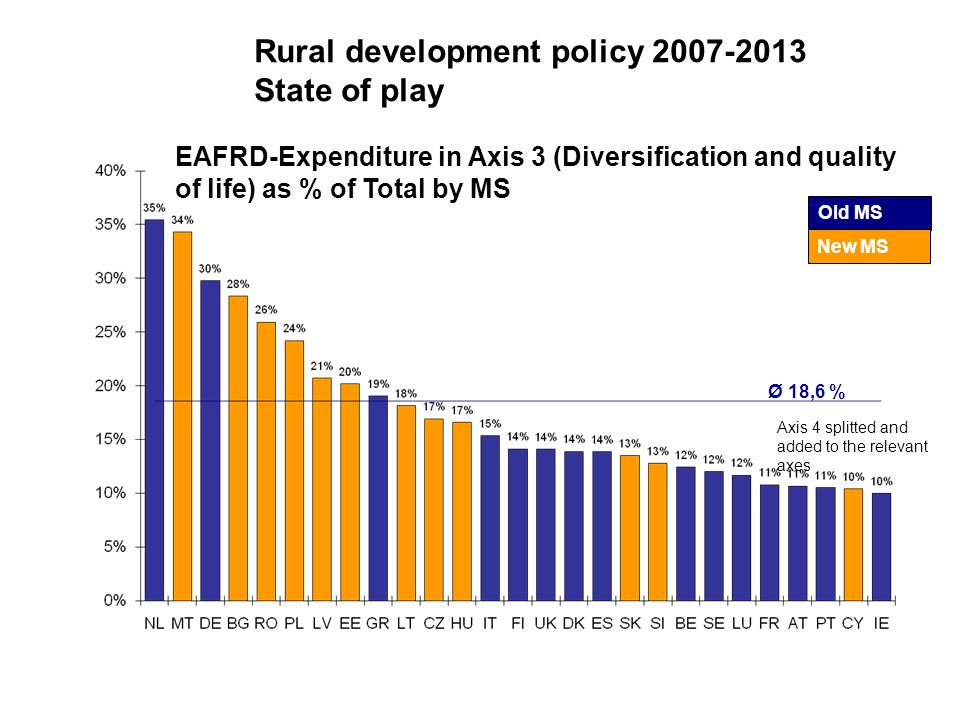 Old MS New MS Ø 18,6 % Axis 4 splitted and added to the relevant axes Rural development policy 2007-2013 State of play EAFRD-Expenditure in Axis 3 (Diversification and quality of life) as % of Total by MS