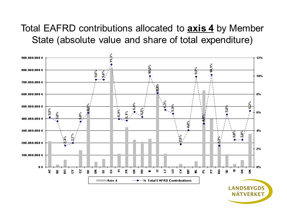 Total EAFRD contributions allocated to axis 4 by Member State (absolute value and share of total expenditure)