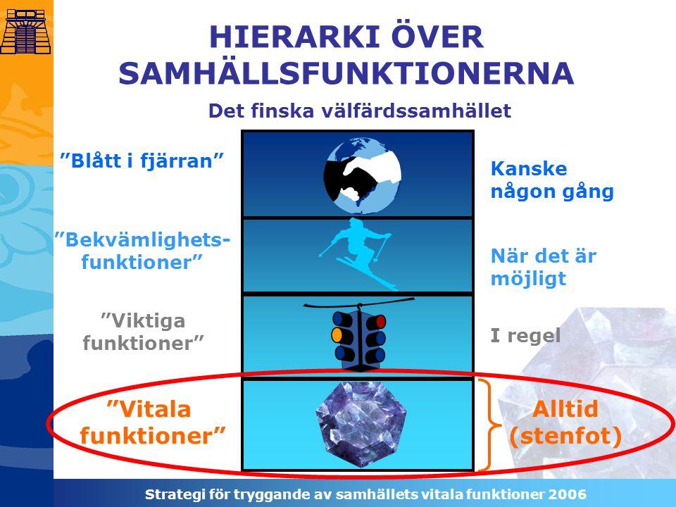 Strategi för tryggande av samhällets vitala funktioner 2006 Det finska välfärdssamhället Blått i fjärran Bekvämlighets- funktioner Viktiga funktioner Vitala funktioner Alltid (stenfot) I regel När det är möjligt Kanske någon gång HIERARKI ÖVER SAMHÄLLSFUNKTIONERNA