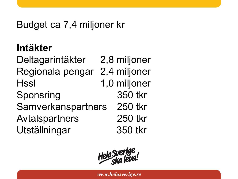 www.helasverige.se Budget ca 7,4 miljoner kr Intäkter Deltagarintäkter2,8 miljoner Regionala pengar2,4 miljoner Hssl1,0 miljoner Sponsring 350 tkr Sam