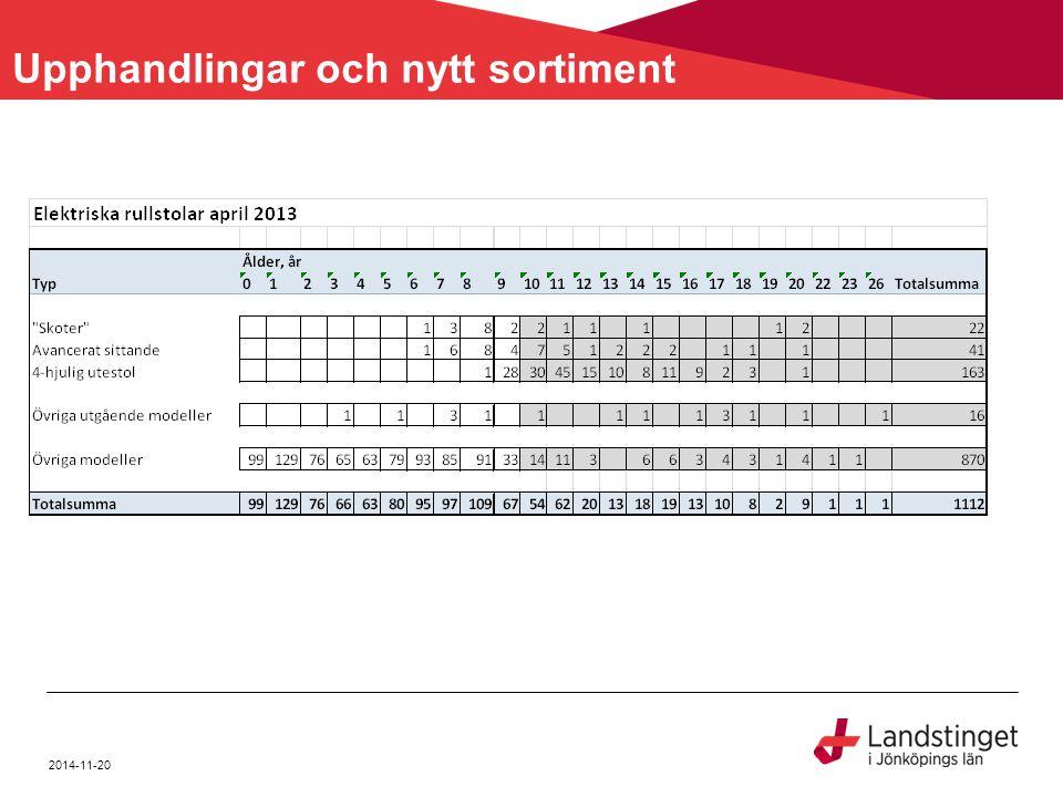 2014-11-20 Upphandlingar och nytt sortiment
