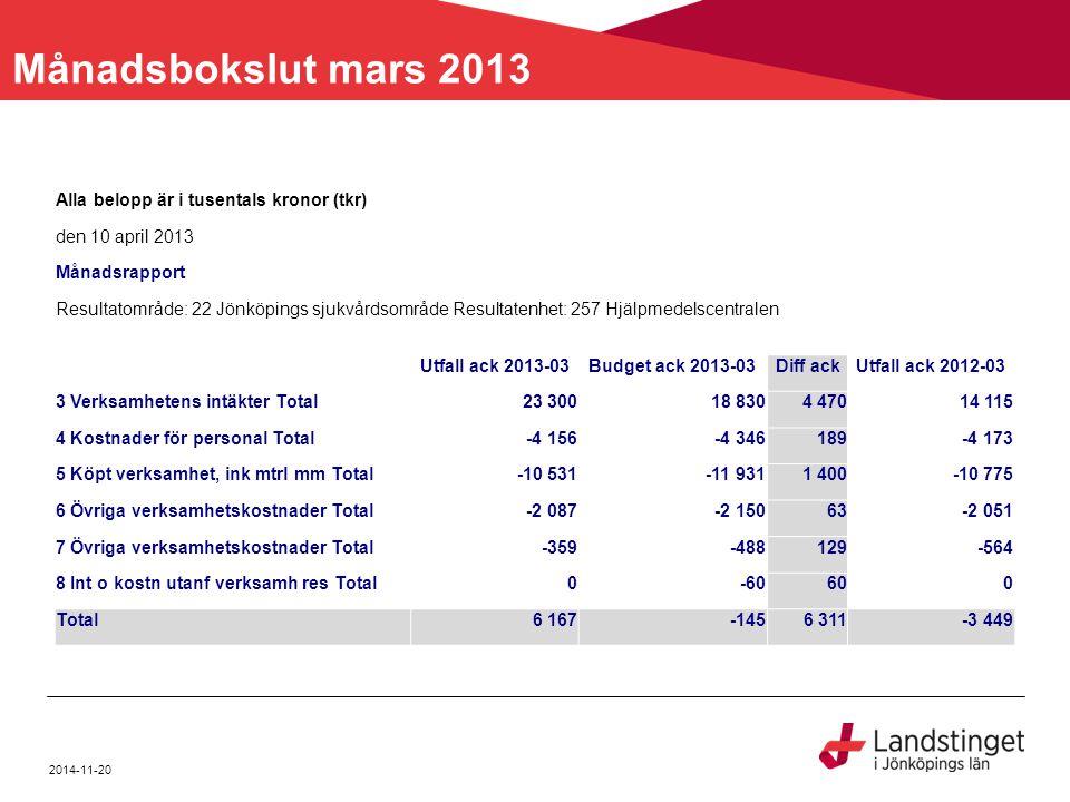 Månadsbokslut mars 2013 Alla belopp är i tusentals kronor (tkr) den 10 april 2013 Månadsrapport Resultatområde: 22 Jönköpings sjukvårdsområde Resultat