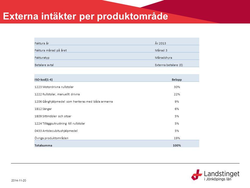 2014-11-20 Externa intäkter per produktområde Faktura årÅr 2013 Faktura månad på åretMånad 3 FakturatypMånadshyra Betalare avtalExterna betalare (E) I