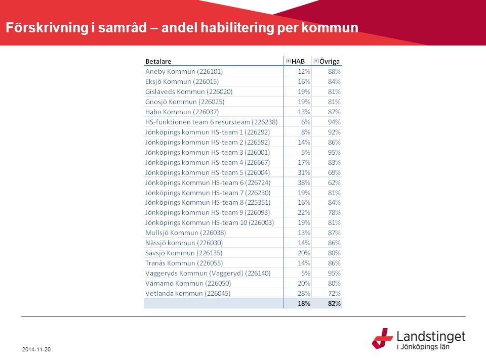 2014-11-20 Förskrivning i samråd – andel habilitering per produktområde av total Faktura årÅr 2013 Faktura månad på åretMånad 3 FakturatypMånadshyra Betalare avtalExterna betalare (E) ISO-kod(1-4)HABÖvriga 1223 Motordrivna rullstolar6%25% 1222 Rullstolar, manuellt drivna3%19% 1206 Gånghjälpmedel som hanteras med båda armarna1%9% 1812 Sängar1%5% 1809 Sittmöbler och sitsar1%4% 1224 Tilläggsutrustning till rullstolar1%4% 0433 Antidecubitushjälpmedel0%4% Övriga produktområden6%13% Totalsumma18%82%